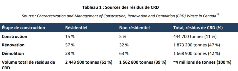 Sources of C&D materials generated in Canada
