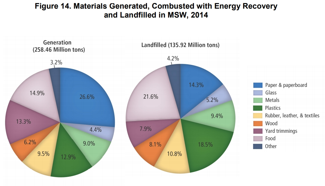 Construction and demolition materials generated VS sent to landfills in USA